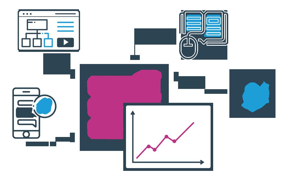 xAPI Learning Ecosystems and Analytics